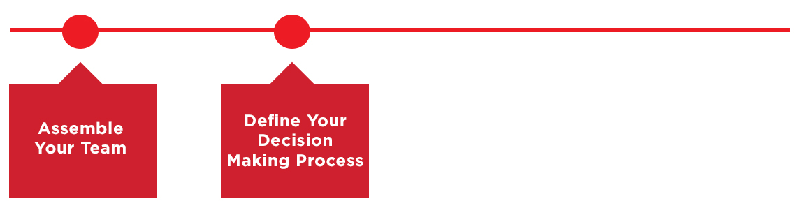 Define Your Decision-Making Process