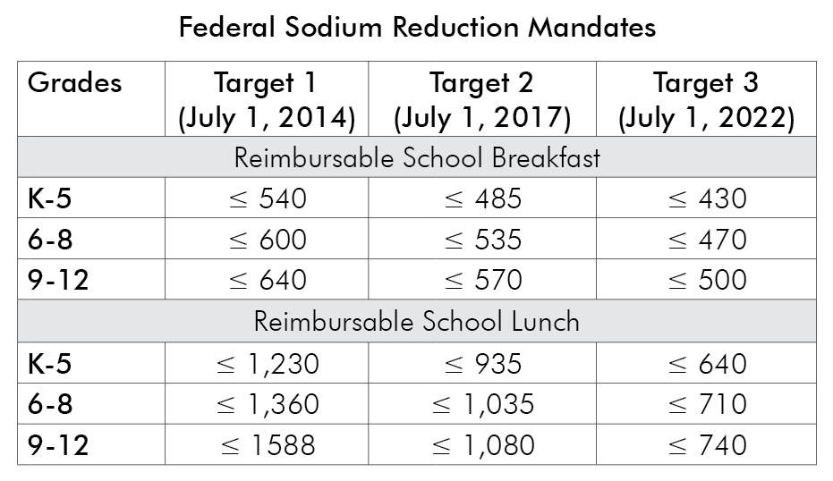 federal-sodium-reduction-mandates.png